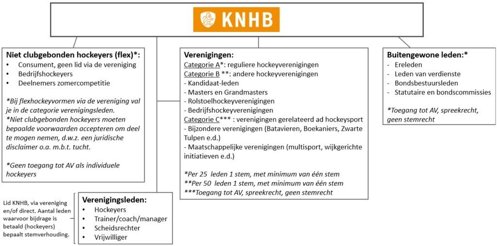 Nieuwe juridische structuur KNHB