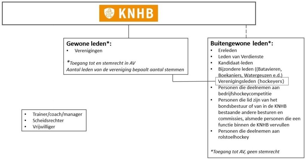 Huidige juridische structuur KNHB